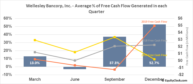 Wellesley Bancorp, Inc. (NASD:WEBK) Free Cash Flow Seasonality