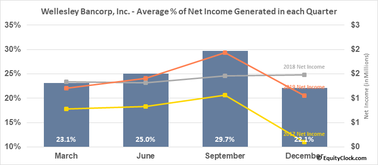 Wellesley Bancorp, Inc. (NASD:WEBK) Net Income Seasonality