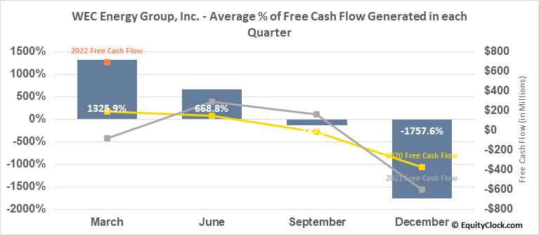 WEC Energy Group, Inc. (NYSE:WEC) Free Cash Flow Seasonality