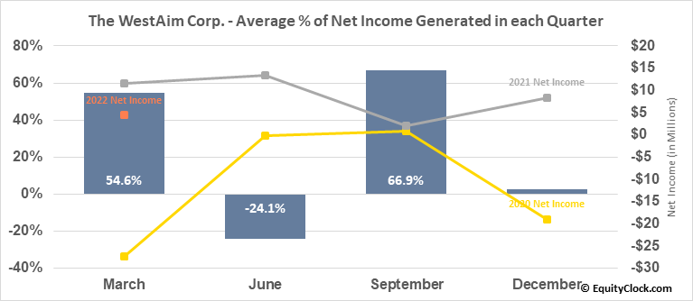 The WestAim Corp. (TSXV:WED.V) Net Income Seasonality