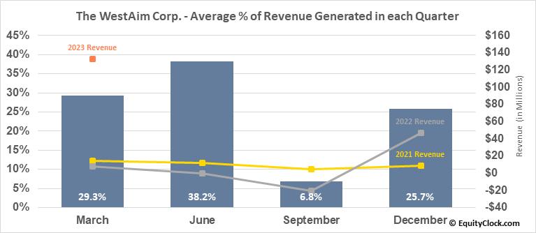 The WestAim Corp. (TSXV:WED.V) Revenue Seasonality