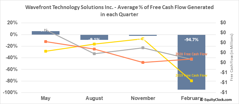 Wavefront Energy and Environmental Services Inc. (TSXV:WEE.V) Free Cash Flow Seasonality