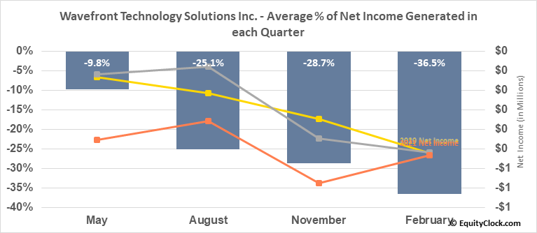 Wavefront Energy and Environmental Services Inc. (TSXV:WEE.V) Net Income Seasonality