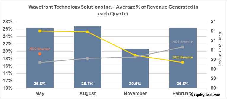 Wavefront Energy and Environmental Services Inc. (TSXV:WEE.V) Revenue Seasonality