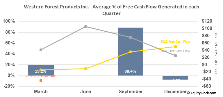 Western Forest Products Inc. (TSE:WEF.TO) Free Cash Flow Seasonality