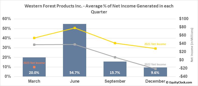 Western Forest Products Inc. (TSE:WEF.TO) Net Income Seasonality