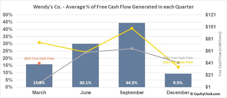 Wendy's Co. (NASD:WEN) Free Cash Flow Seasonality