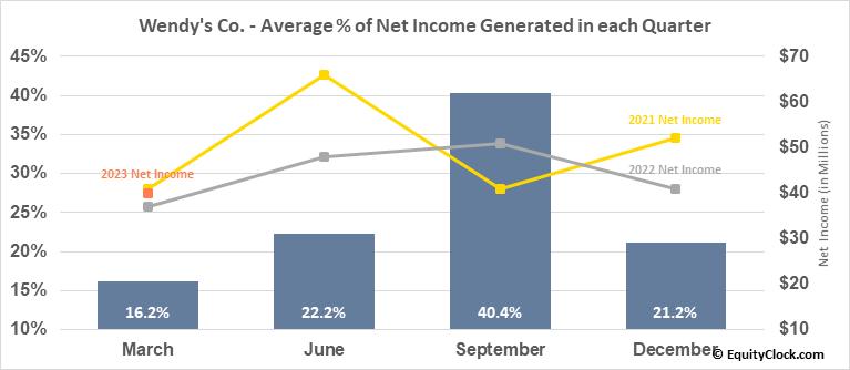 Wendy's Co. (NASD:WEN) Net Income Seasonality