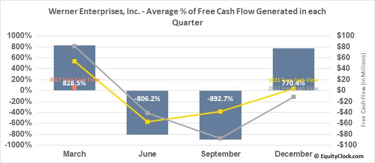 Werner Enterprises, Inc. (NASD:WERN) Free Cash Flow Seasonality