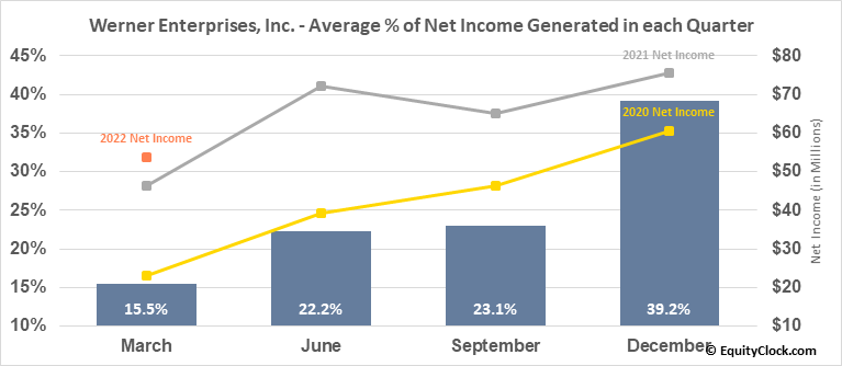 Werner Enterprises, Inc. (NASD:WERN) Net Income Seasonality