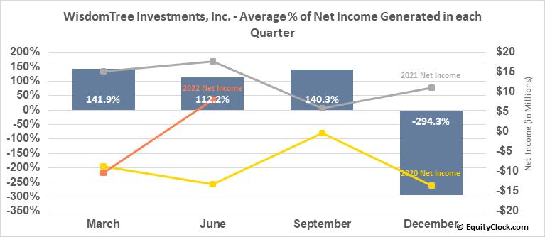 WisdomTree Investments, Inc. (NASD:WETF) Net Income Seasonality