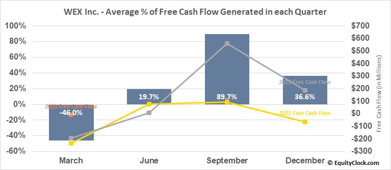 WEX Inc. (NYSE:WEX) Free Cash Flow Seasonality