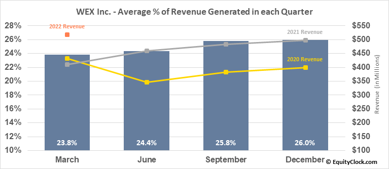 WEX Inc. (NYSE:WEX) Revenue Seasonality