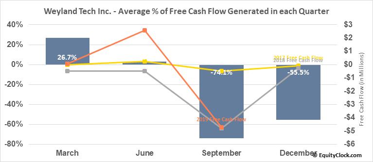 Weyland Tech Inc. (OTCMKT:WEYL) Free Cash Flow Seasonality