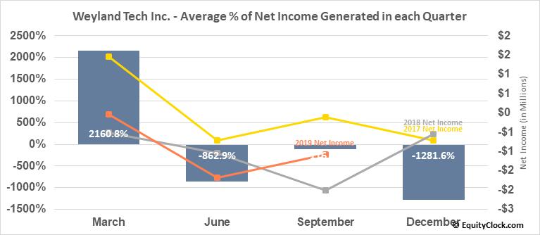 Weyland Tech Inc. (OTCMKT:WEYL) Net Income Seasonality