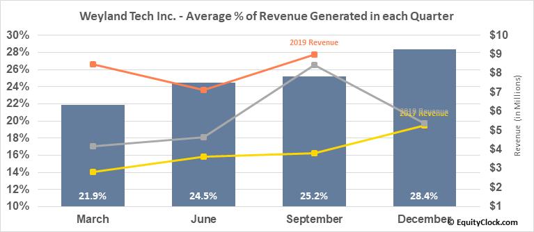 Weyland Tech Inc. (OTCMKT:WEYL) Revenue Seasonality