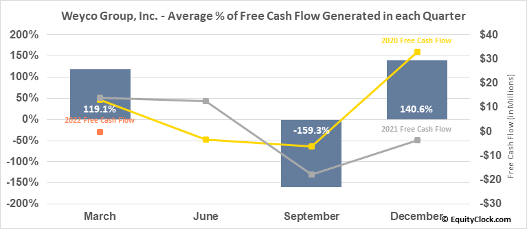 Weyco Group, Inc. (NASD:WEYS) Free Cash Flow Seasonality