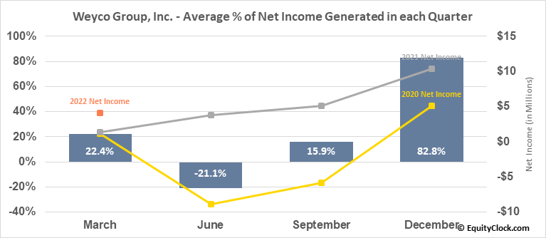Weyco Group, Inc. (NASD:WEYS) Net Income Seasonality