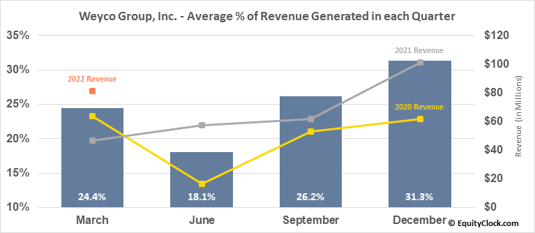 Weyco Group, Inc. (NASD:WEYS) Revenue Seasonality