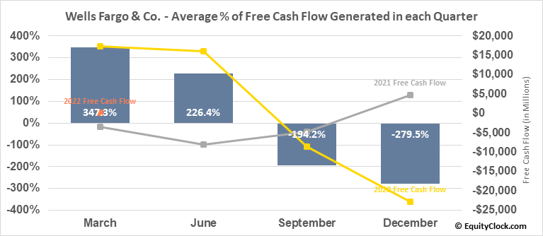 Wells Fargo & Co. (NYSE:WFC) Free Cash Flow Seasonality