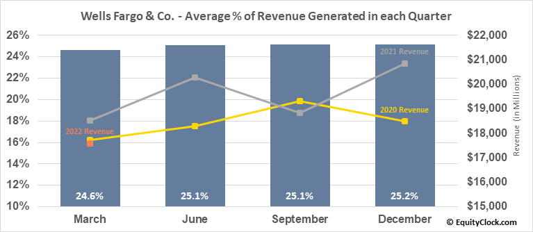 Wells Fargo & Co. (NYSE:WFC) Revenue Seasonality