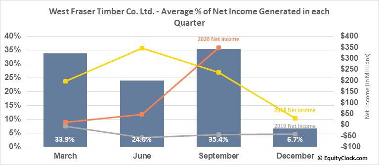 West Fraser Timber Co. Ltd. (TSE:WFT.TO) Net Income Seasonality