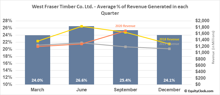 West Fraser Timber Co. Ltd. (TSE:WFT.TO) Revenue Seasonality