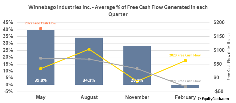Winnebago Industries Inc. (NYSE:WGO) Free Cash Flow Seasonality