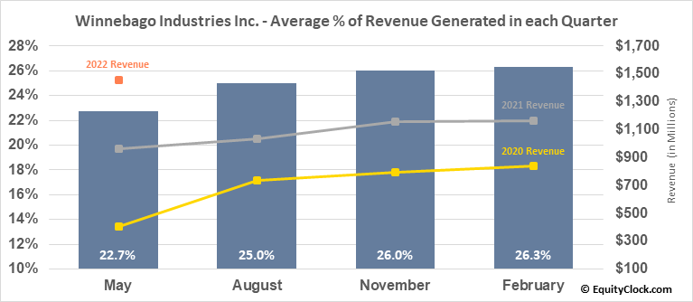 Winnebago Industries Inc. (NYSE:WGO) Revenue Seasonality