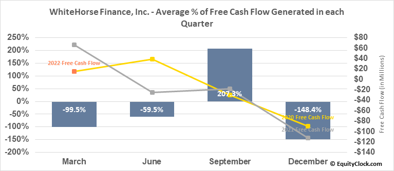 WhiteHorse Finance, Inc. (NASD:WHF) Free Cash Flow Seasonality