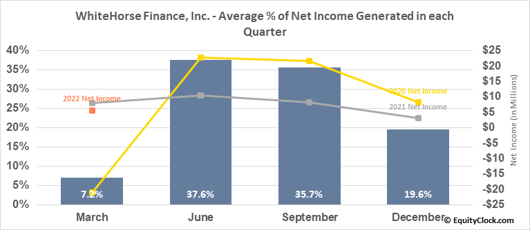 WhiteHorse Finance, Inc. (NASD:WHF) Net Income Seasonality