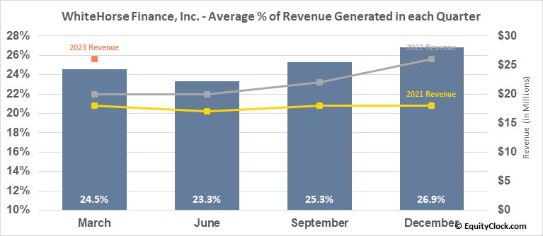 WhiteHorse Finance, Inc. (NASD:WHF) Revenue Seasonality