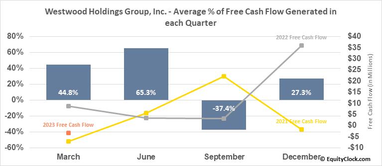 Westwood Holdings Group, Inc. (NYSE:WHG) Free Cash Flow Seasonality