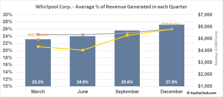 Whirlpool Corp. (NYSE:WHR) Revenue Seasonality
