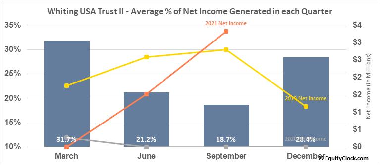 Whiting USA Trust II (OTCMKT:WHZT) Net Income Seasonality