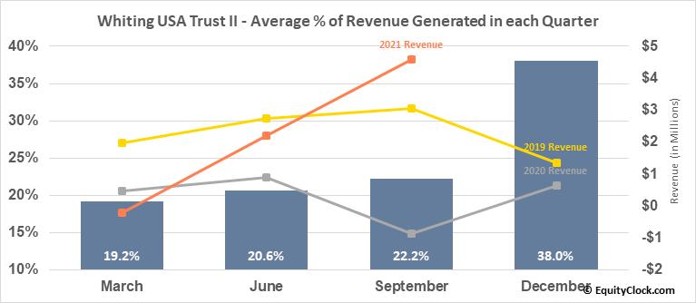 Whiting USA Trust II (OTCMKT:WHZT) Revenue Seasonality