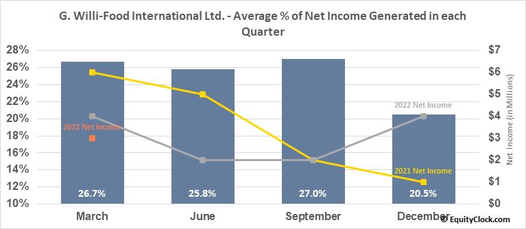 G. Willi-Food International Ltd. (NASD:WILC) Net Income Seasonality