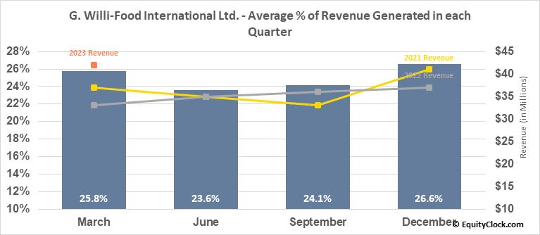 G. Willi-Food International Ltd. (NASD:WILC) Revenue Seasonality