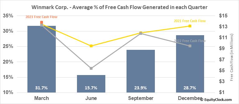 Winmark Corp. (NASD:WINA) Free Cash Flow Seasonality