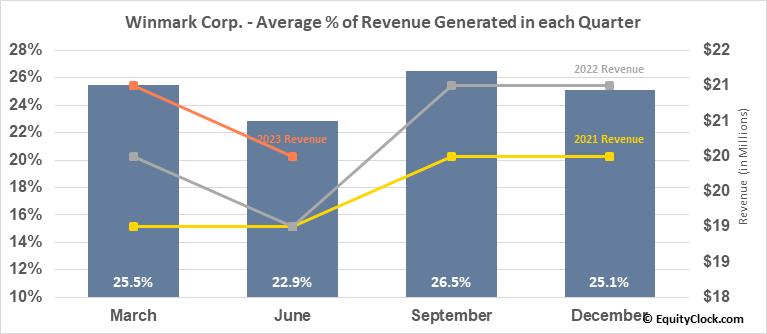 Winmark Corp. (NASD:WINA) Revenue Seasonality