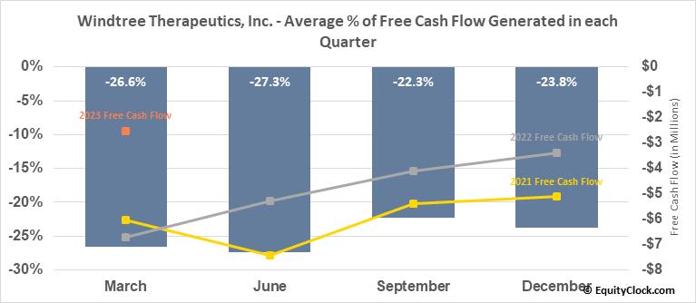 Windtree Therapeutics, Inc. (OTCMKT:WINT) Free Cash Flow Seasonality