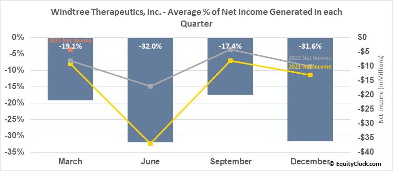 Windtree Therapeutics, Inc. (OTCMKT:WINT) Net Income Seasonality