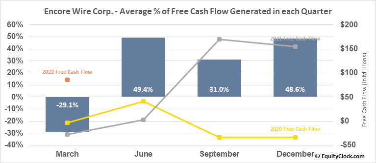 Encore Wire Corp. (NASD:WIRE) Free Cash Flow Seasonality