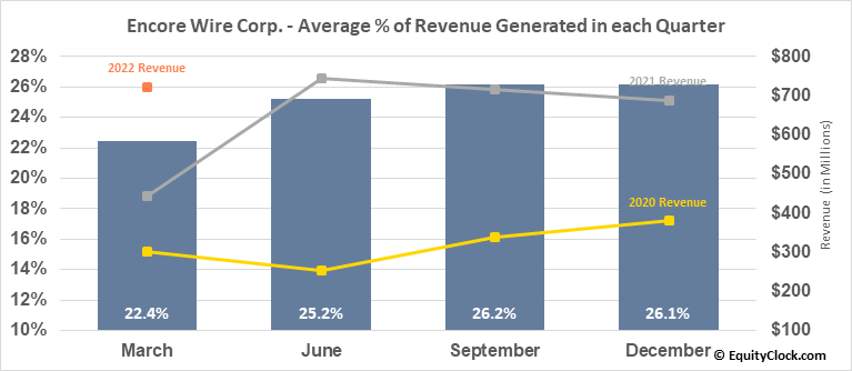 Encore Wire Corp. (NASD:WIRE) Revenue Seasonality