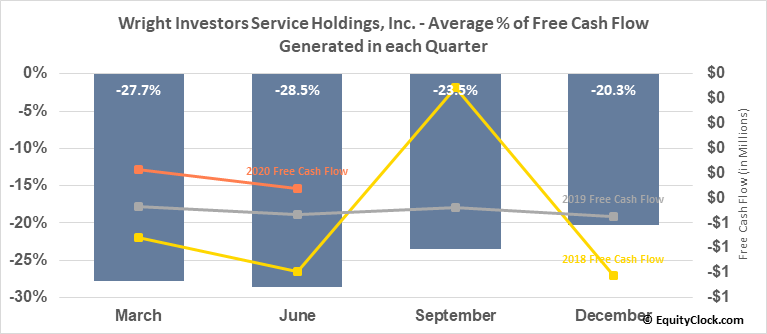 Wright Investors Service Holdings, Inc. (OTCMKT:WISH) Free Cash Flow Seasonality