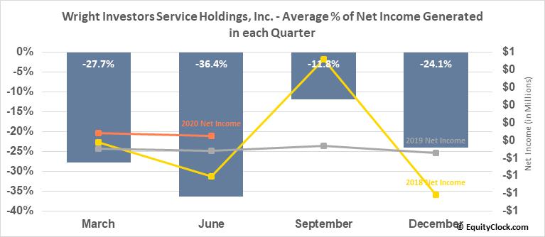 Wright Investors Service Holdings, Inc. (OTCMKT:WISH) Net Income Seasonality