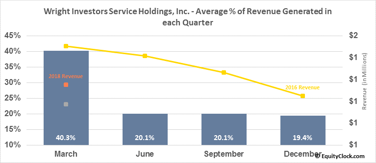 Wright Investors Service Holdings, Inc. (OTCMKT:WISH) Revenue Seasonality