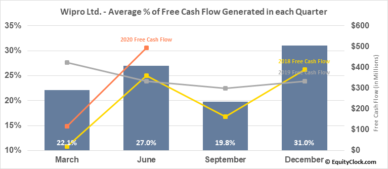 Wipro Ltd. (NYSE:WIT) Free Cash Flow Seasonality