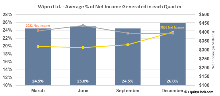 Wipro Ltd. (NYSE:WIT) Net Income Seasonality