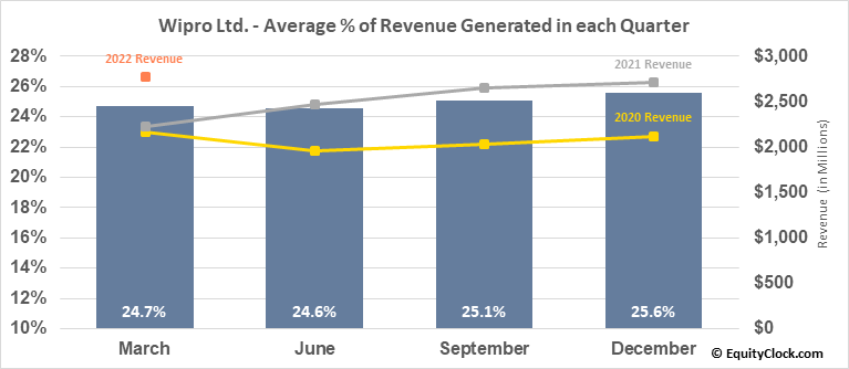 Wipro Ltd. (NYSE:WIT) Revenue Seasonality